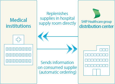 Medical Supply Business(MSP) | SHIP HEALTHCARE HOLDINGS, INC